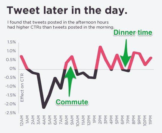 tweet-times